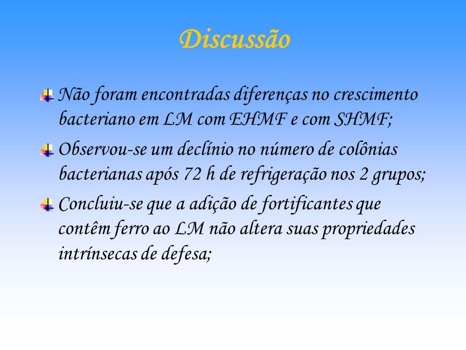 Discussão Não foram encontradas diferenças no crescimento bacteriano em LM com EHMF e com SHMF;