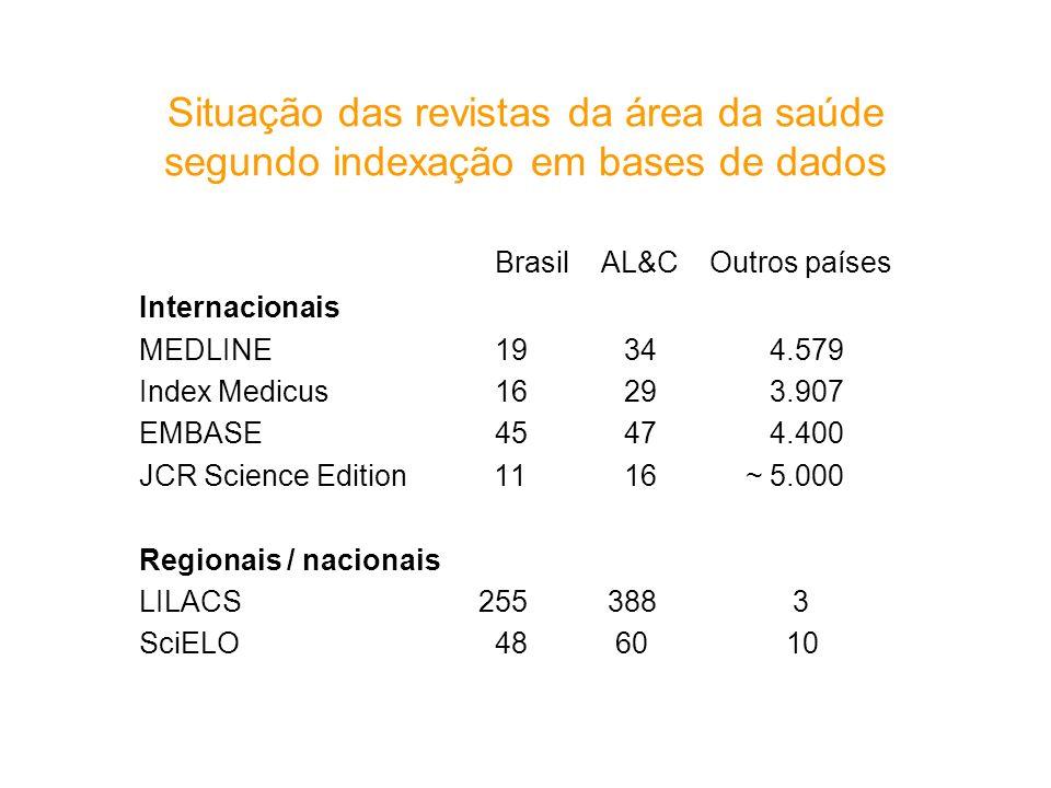 Brasil AL&C Outros países