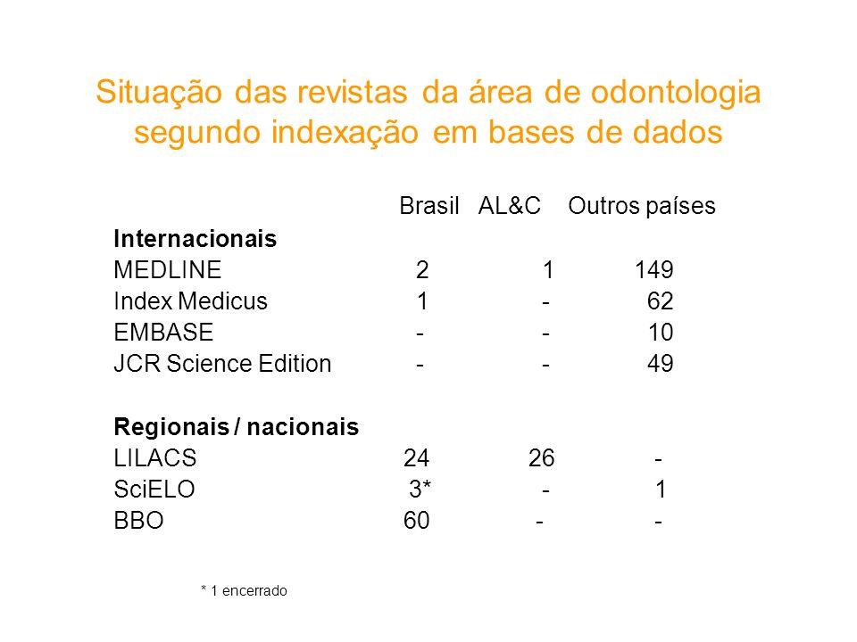 Situação das revistas da área de odontologia segundo indexação em bases de dados