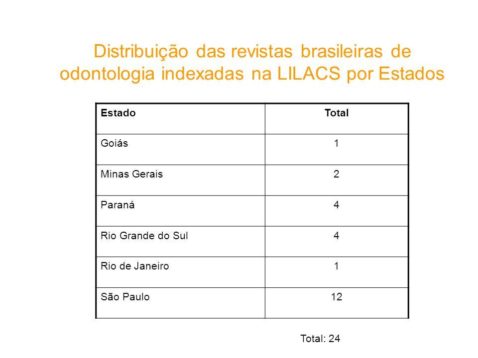 Distribuição das revistas brasileiras de odontologia indexadas na LILACS por Estados
