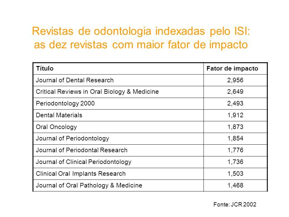 Revistas de odontologia indexadas pelo ISI: as dez revistas com maior fator de impacto