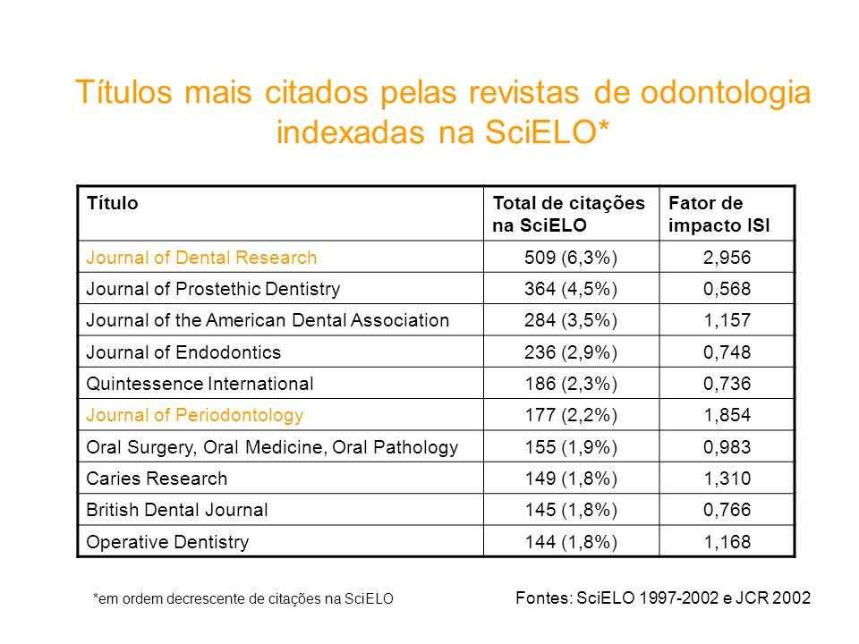 Títulos mais citados pelas revistas de odontologia indexadas na SciELO*