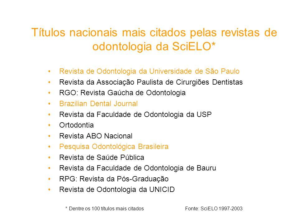 Títulos nacionais mais citados pelas revistas de odontologia da SciELO*