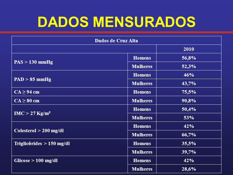 DADOS MENSURADOS Dados de Cruz Alta 2010 PAS > 130 mmHg Homens