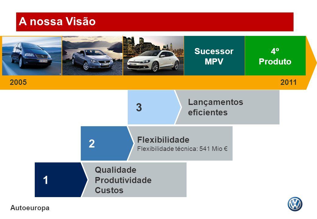 A nossa Visão 3 2 1 Sucessor MPV 4º Produto Qualidade Produtividade