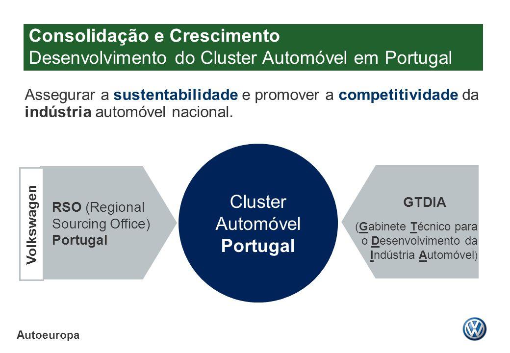 Cluster Automóvel Portugal