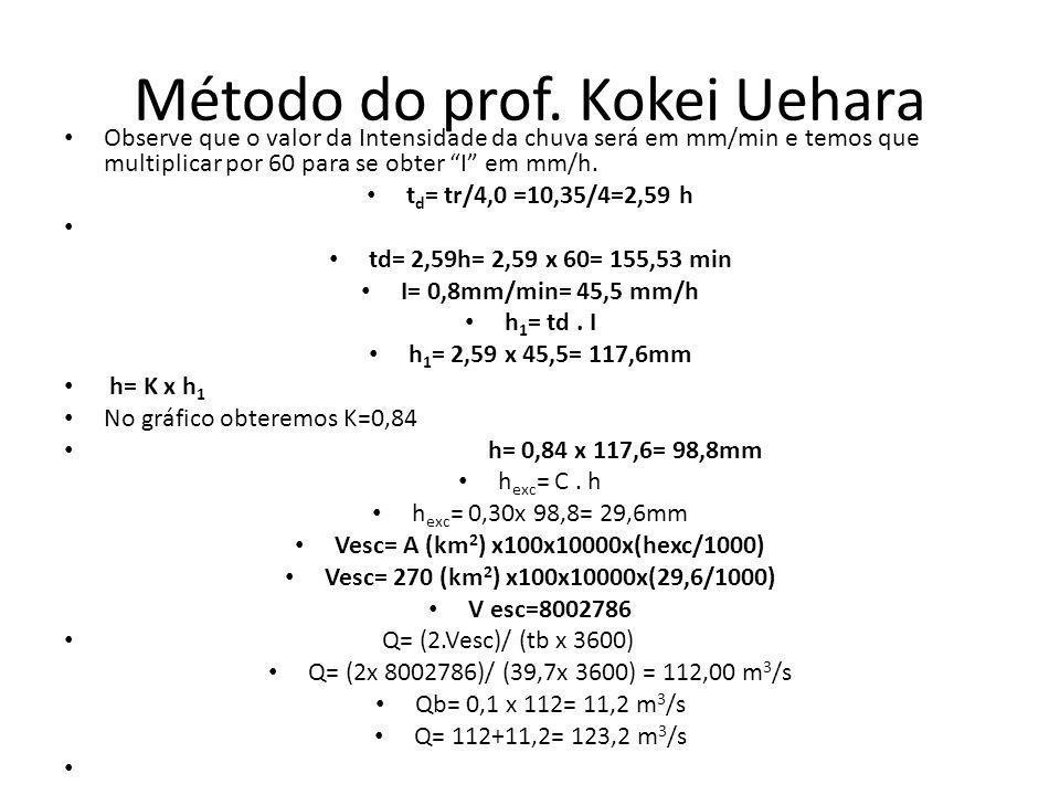 Método do prof. Kokei Uehara