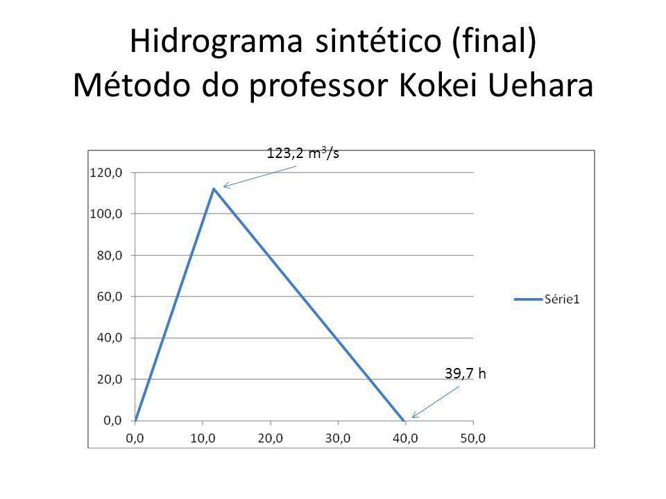 Hidrograma sintético (final) Método do professor Kokei Uehara