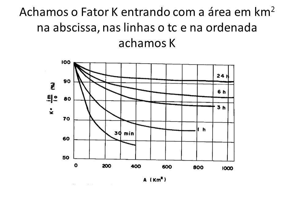 Achamos o Fator K entrando com a área em km2 na abscissa, nas linhas o tc e na ordenada achamos K