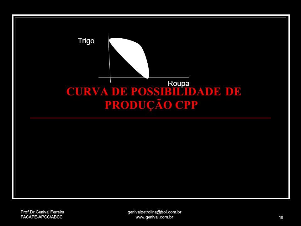 CURVA DE POSSIBILIDADE DE PRODUÇÃO CPP