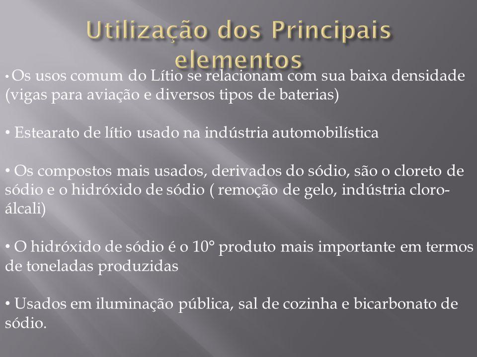 Utilização dos Principais elementos