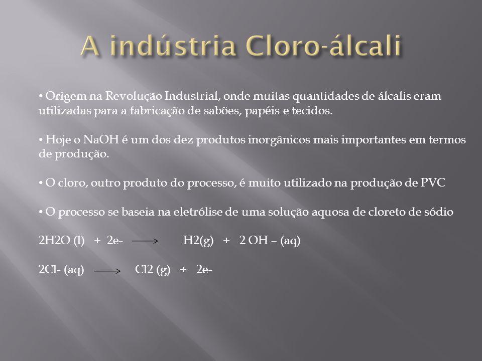 A indústria Cloro-álcali
