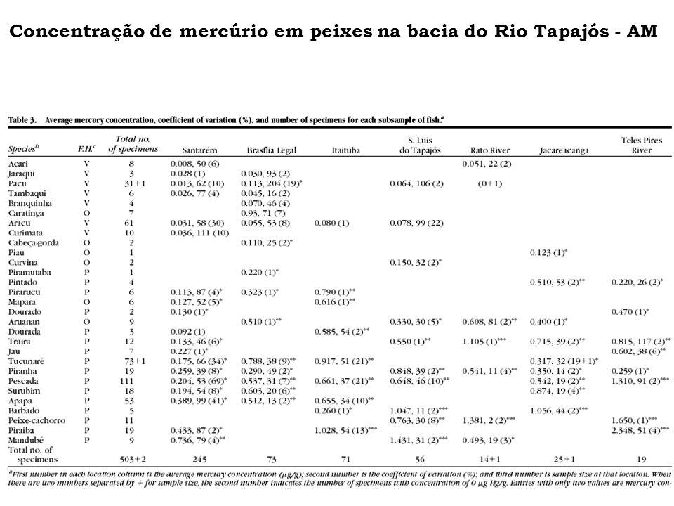 Concentração de mercúrio em peixes na bacia do Rio Tapajós - AM