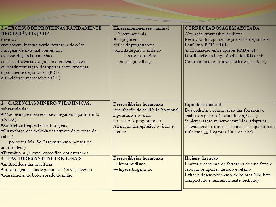 2 – EXCESSO DE PROTEÍNAS RAPIDAMENTE DEGRADÁVEIS (PRD)