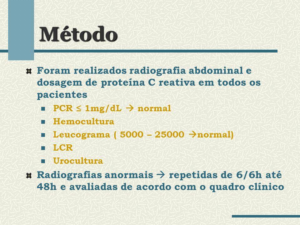 Método Foram realizados radiografia abdominal e dosagem de proteína C reativa em todos os pacientes.