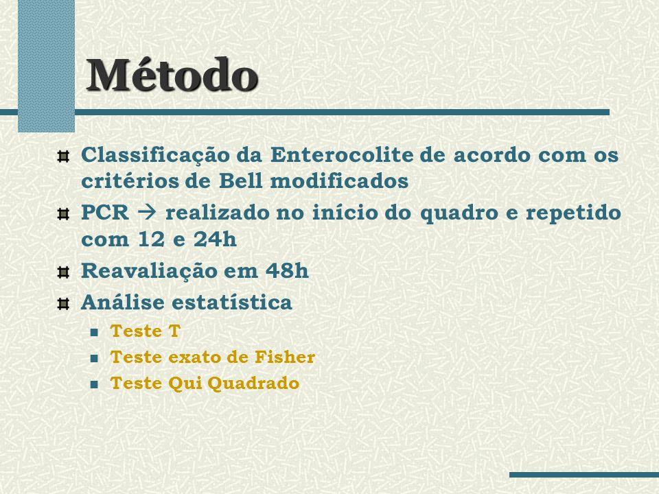 Método Classificação da Enterocolite de acordo com os critérios de Bell modificados. PCR  realizado no início do quadro e repetido com 12 e 24h.