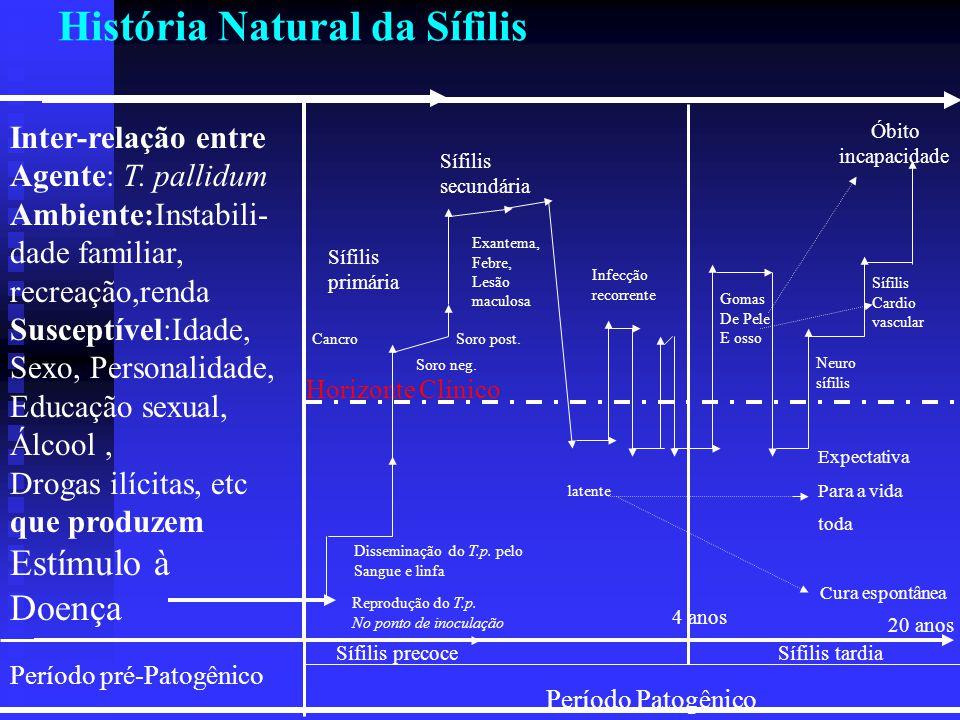 História Natural da Sífilis