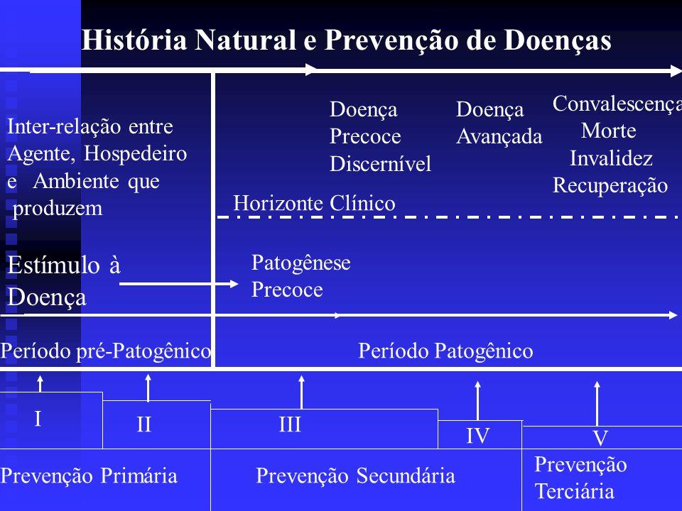 História Natural e Prevenção de Doenças