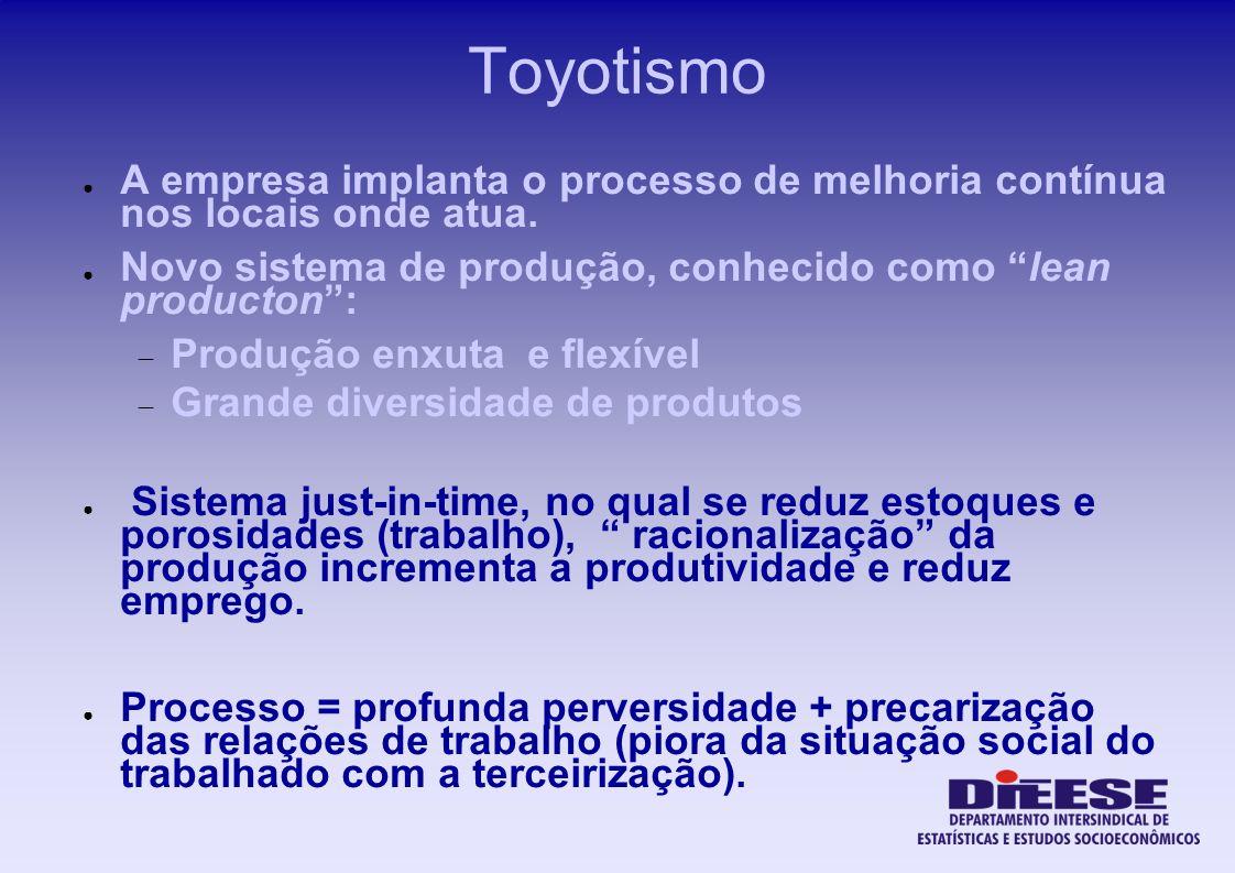 Toyotismo A empresa implanta o processo de melhoria contínua nos locais onde atua. Novo sistema de produção, conhecido como lean producton :