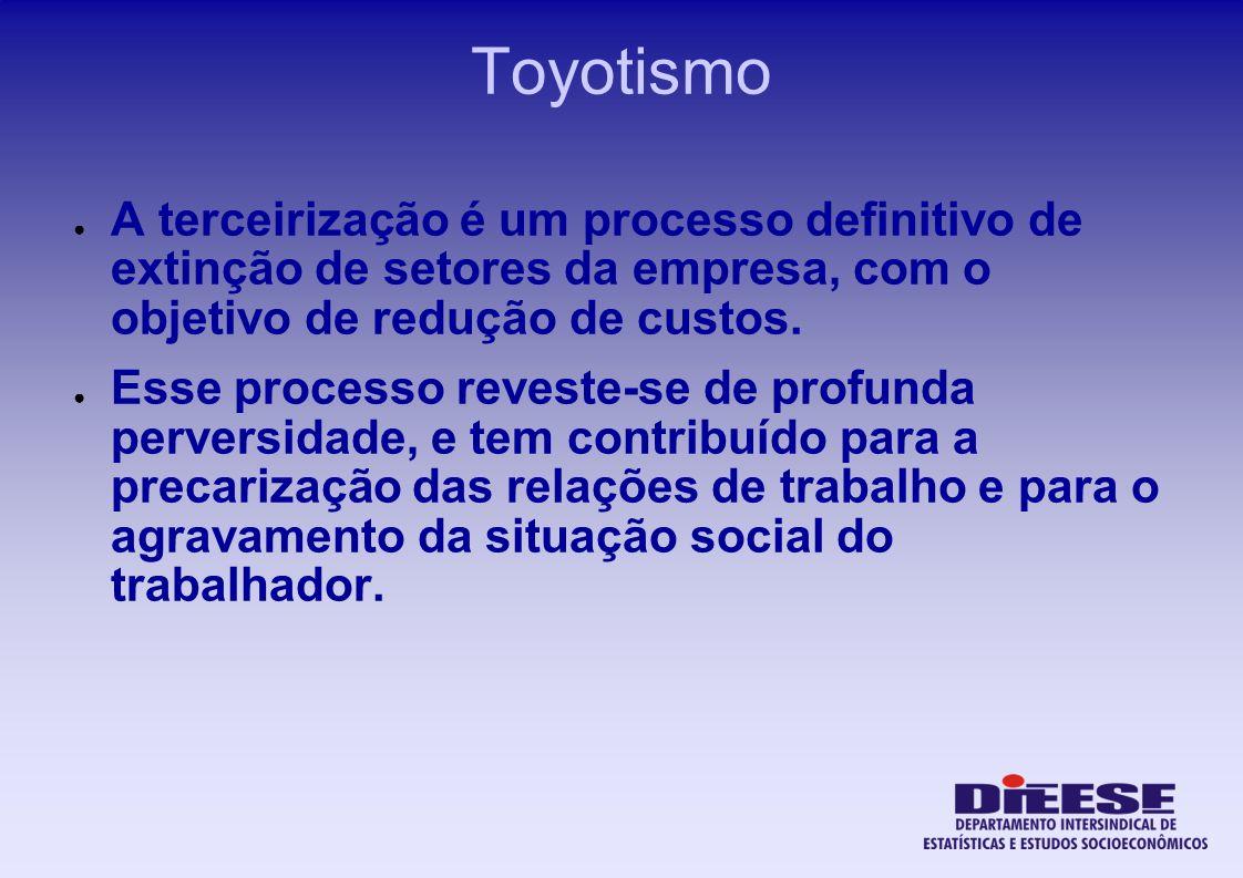 ToyotismoA terceirização é um processo definitivo de extinção de setores da empresa, com o objetivo de redução de custos.
