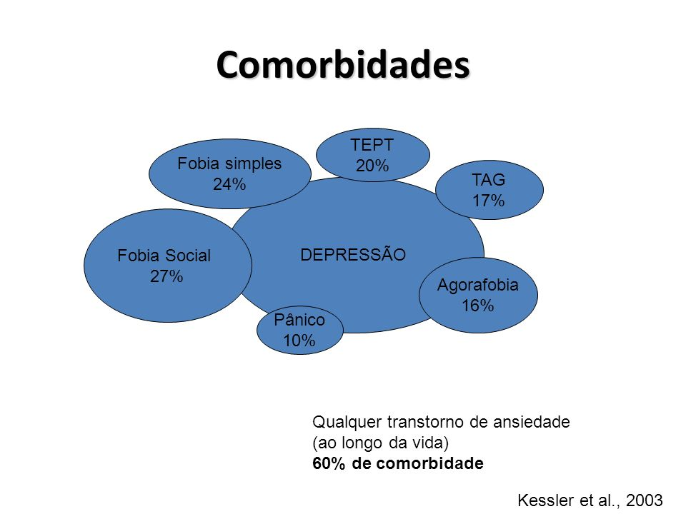 Comorbidades TEPT 20% Fobia simples 24% TAG 17% DEPRESSÃO Fobia Social
