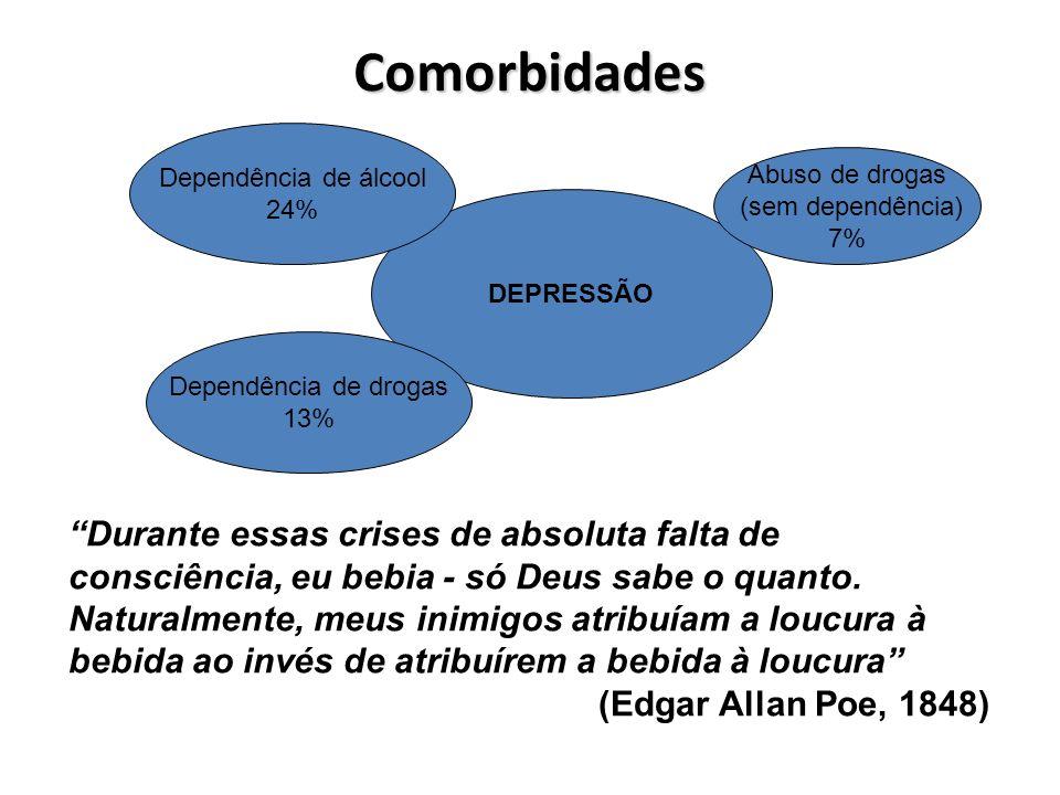 Comorbidades Dependência de álcool. 24% Abuso de drogas. (sem dependência) 7% DEPRESSÃO. Dependência de drogas.