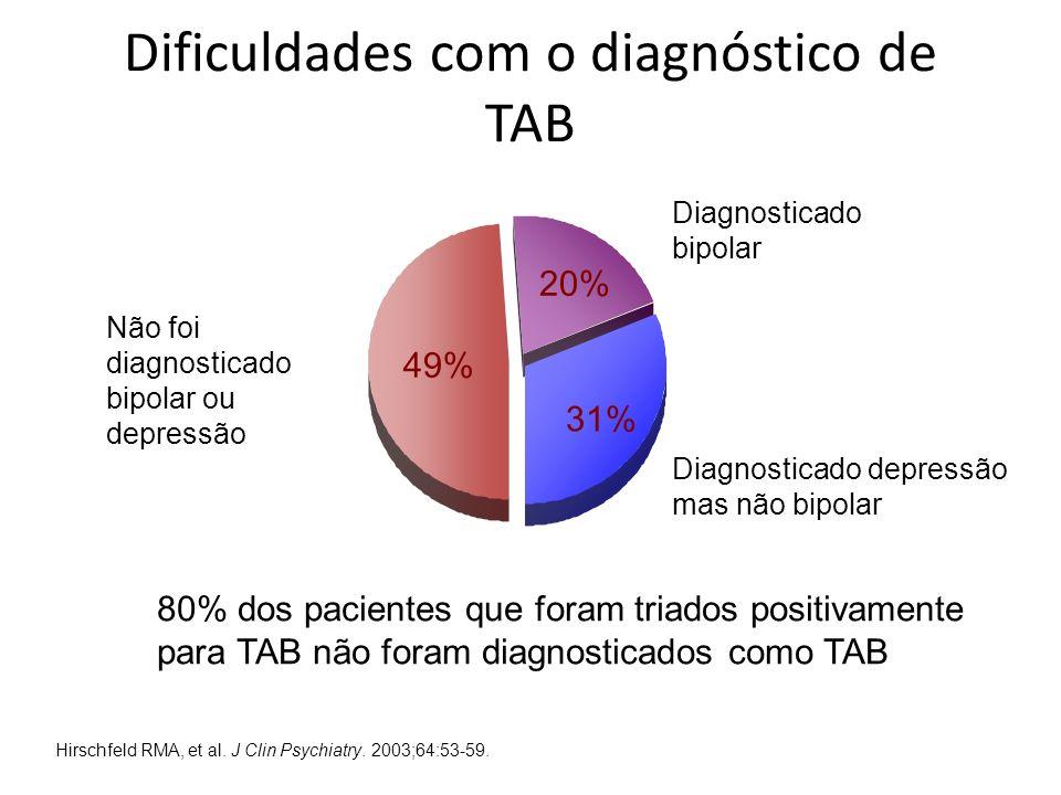 Dificuldades com o diagnóstico de TAB
