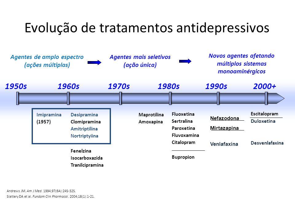 Evolução de tratamentos antidepressivos
