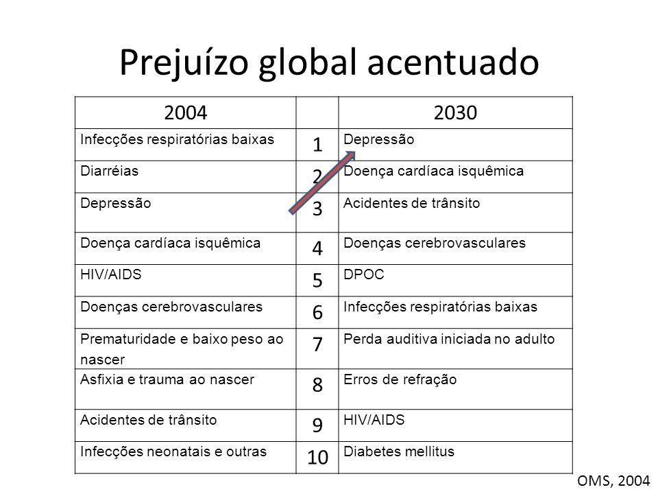 Prejuízo global acentuado