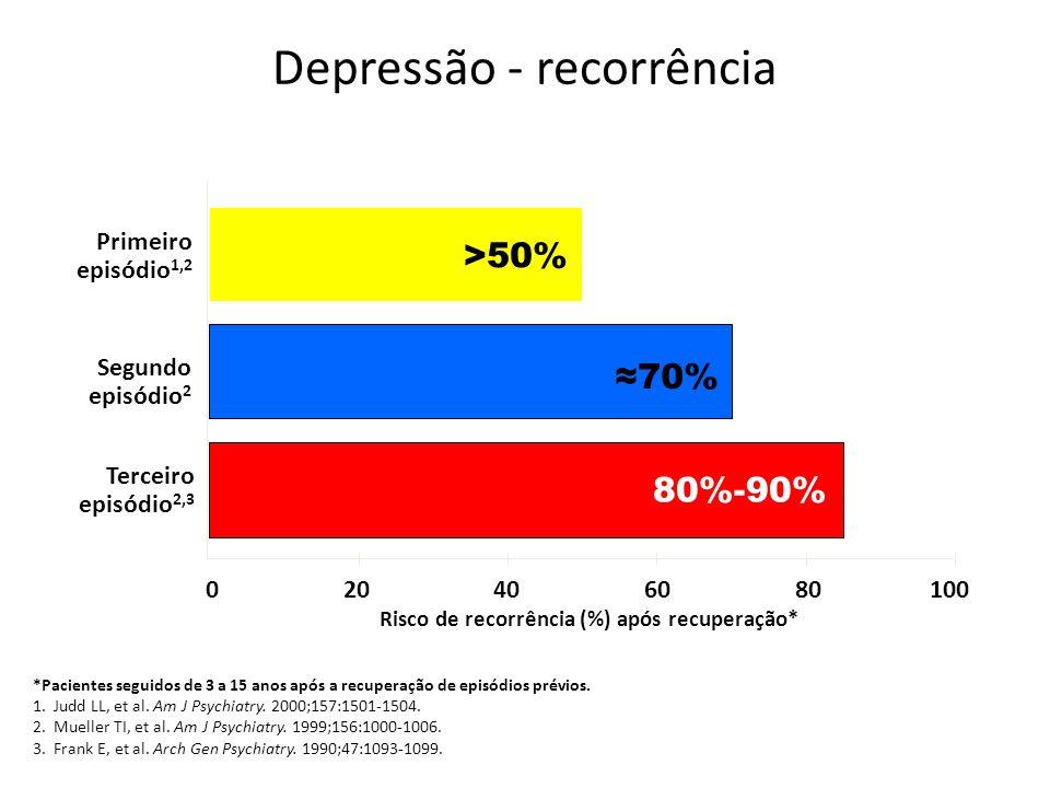 Depressão - recorrência