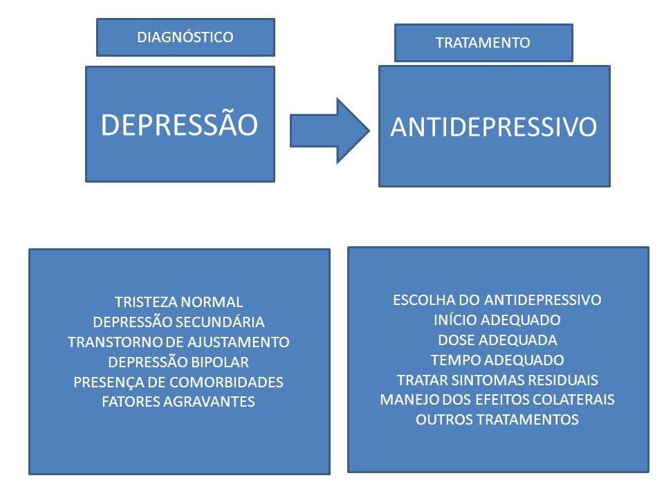 DEPRESSÃO ANTIDEPRESSIVO DIAGNÓSTICO TRATAMENTO TRISTEZA NORMAL