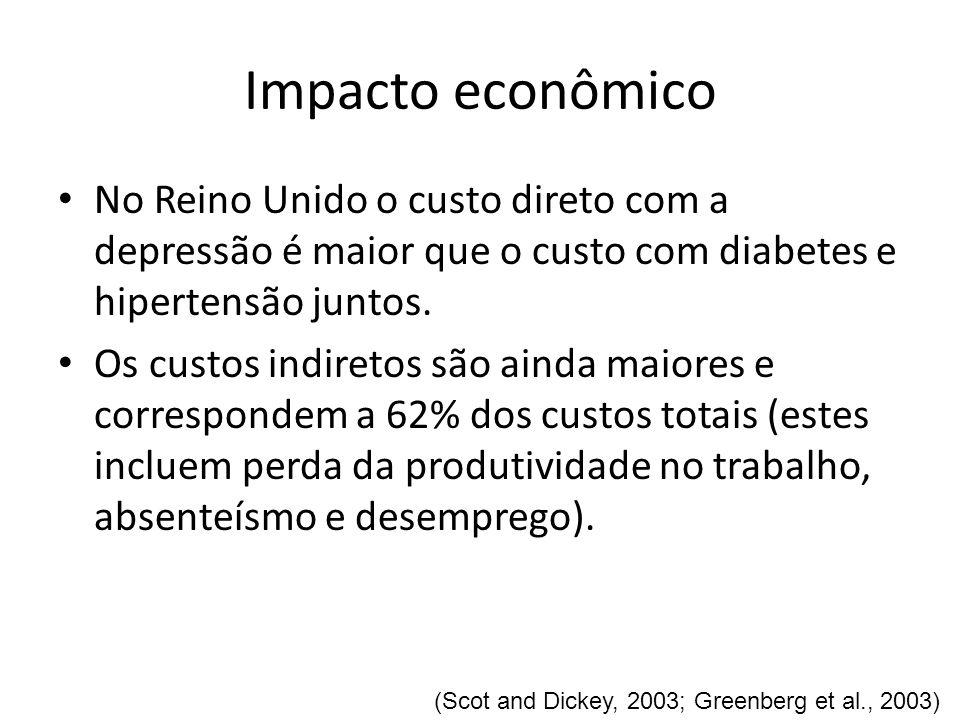 Impacto econômicoNo Reino Unido o custo direto com a depressão é maior que o custo com diabetes e hipertensão juntos.