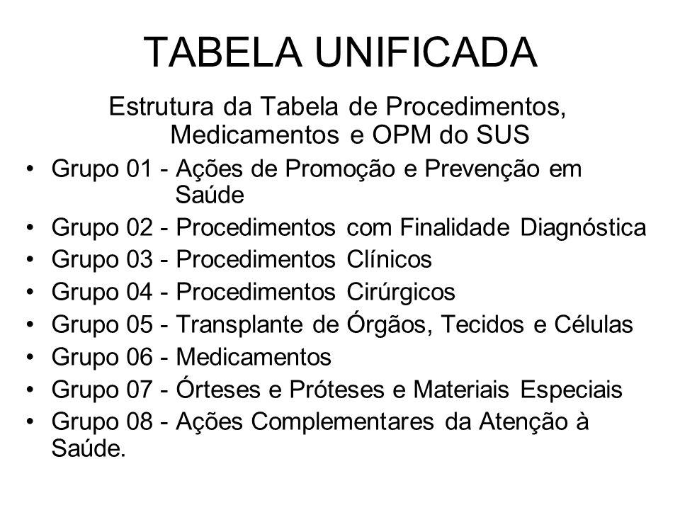Estrutura da Tabela de Procedimentos, Medicamentos e OPM do SUS