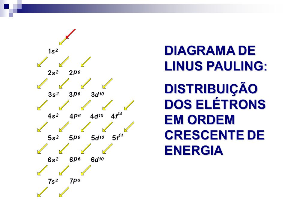 DIAGRAMA DE LINUS PAULING:
