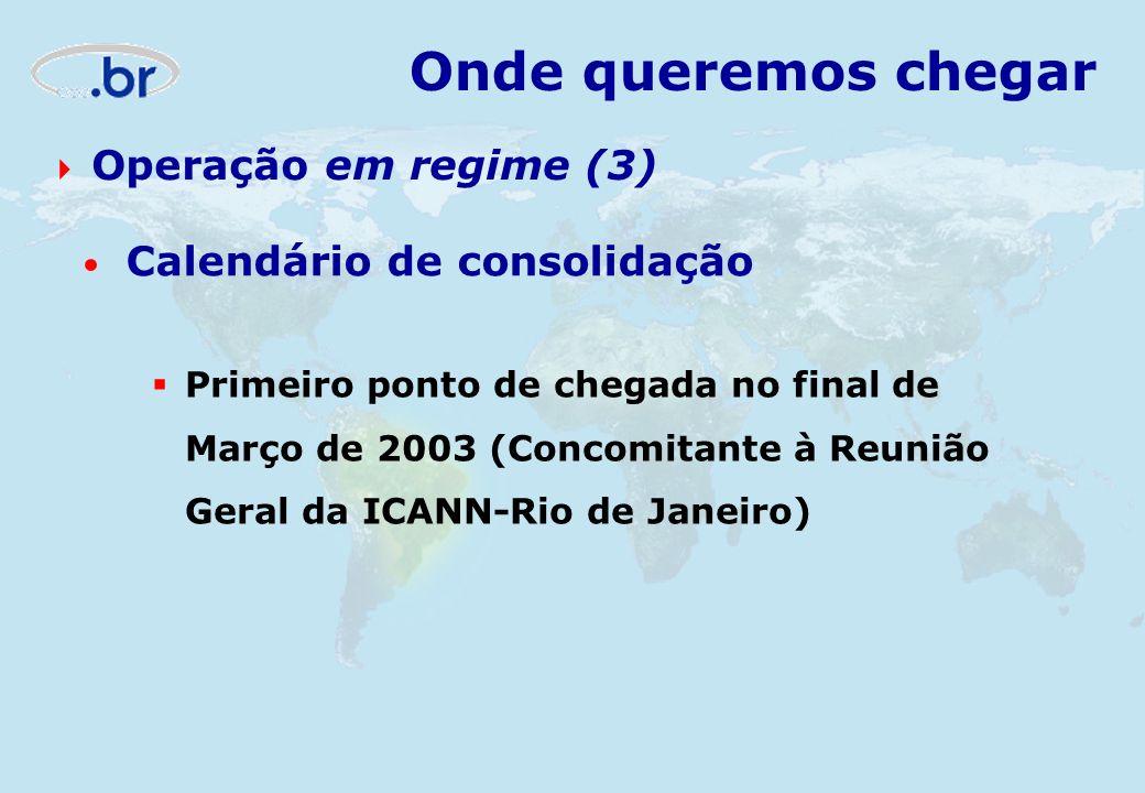 Onde queremos chegar Operação em regime (3) Calendário de consolidação