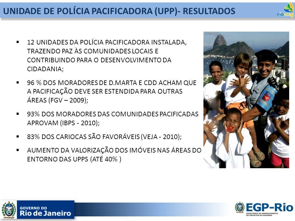 UNIDADE DE POLÍCIA PACIFICADORA (UPP)- RESULTADOS
