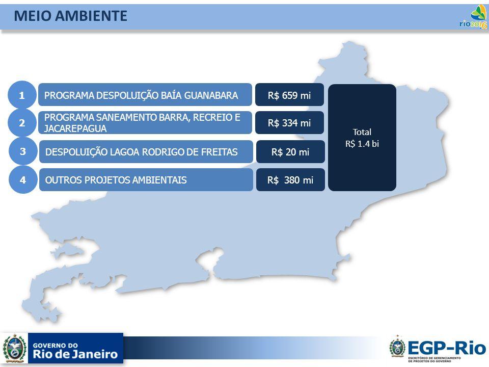 MEIO AMBIENTE 1 PROGRAMA DESPOLUIÇÃO BAÍA GUANABARA R$ 659 mi Total