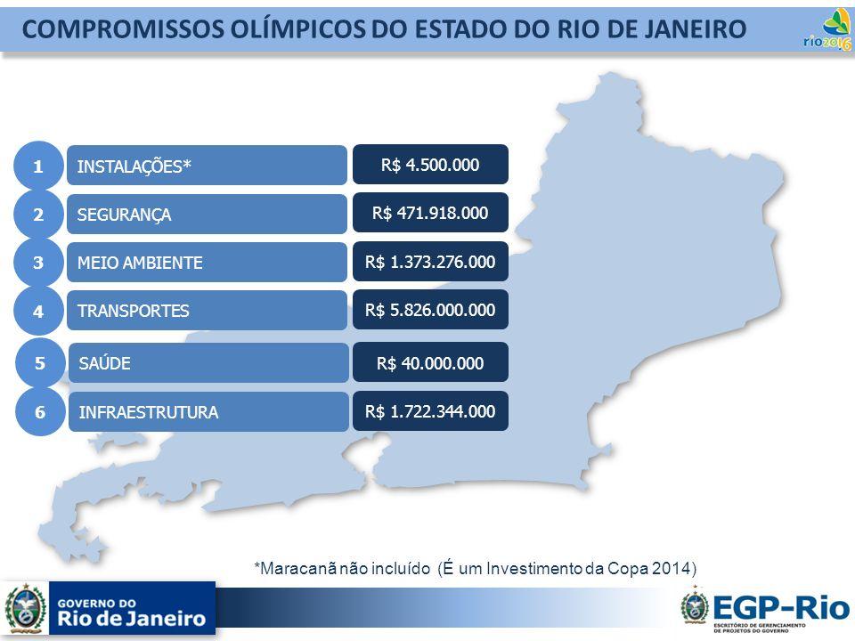 COMPROMISSOS OLÍMPICOS DO ESTADO DO RIO DE JANEIRO