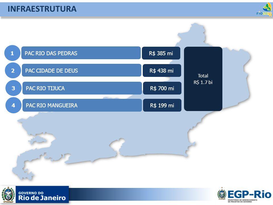 INFRAESTRUTURA 1 PAC RIO DAS PEDRAS R$ 385 mi Total R$ 1.7 bi 2