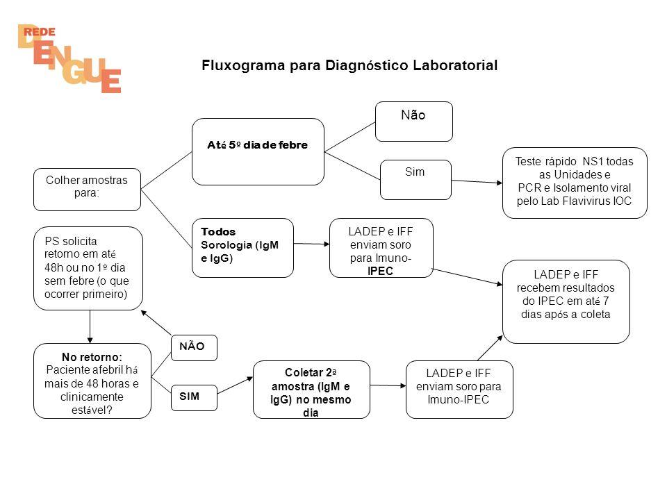 Fluxograma para Diagnóstico Laboratorial