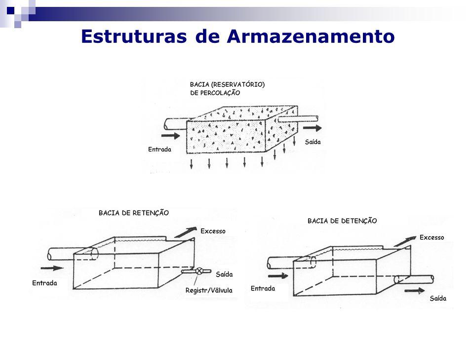 Estruturas de Armazenamento
