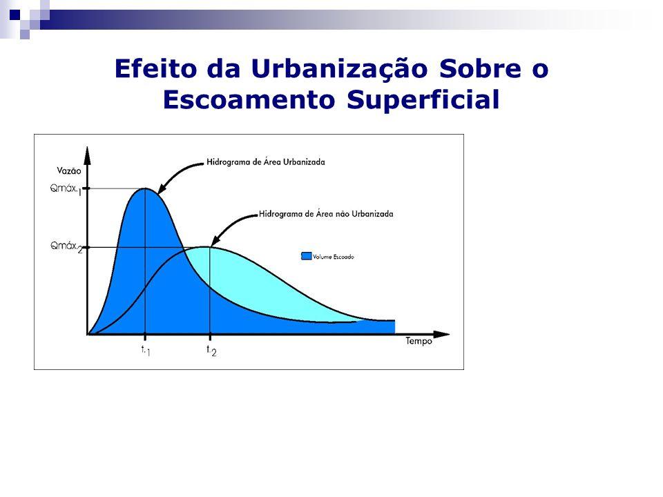 Efeito da Urbanização Sobre o Escoamento Superficial