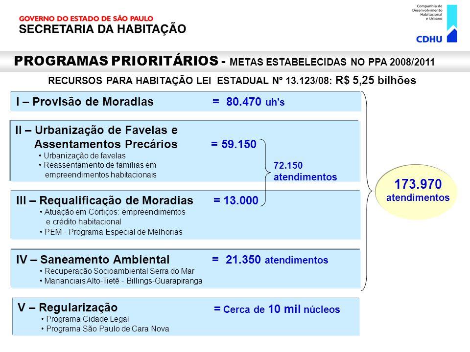 RECURSOS PARA HABITAÇÃO LEI ESTADUAL Nº 13.123/08: R$ 5,25 bilhões