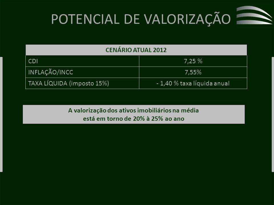 POTENCIAL DE VALORIZAÇÃO