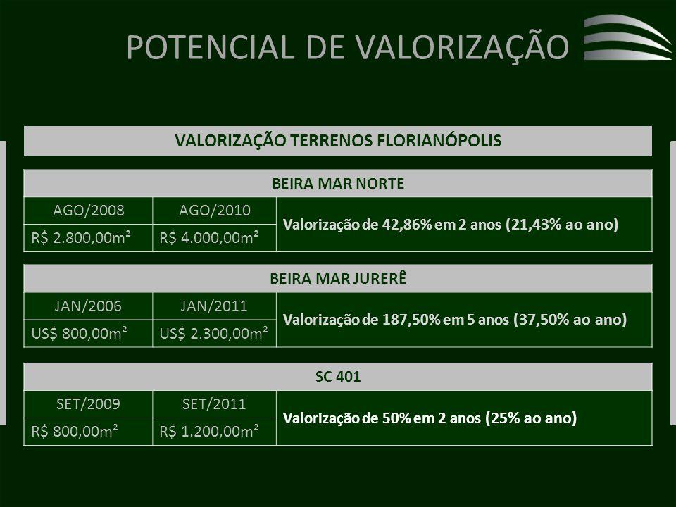 VALORIZAÇÃO TERRENOS FLORIANÓPOLIS
