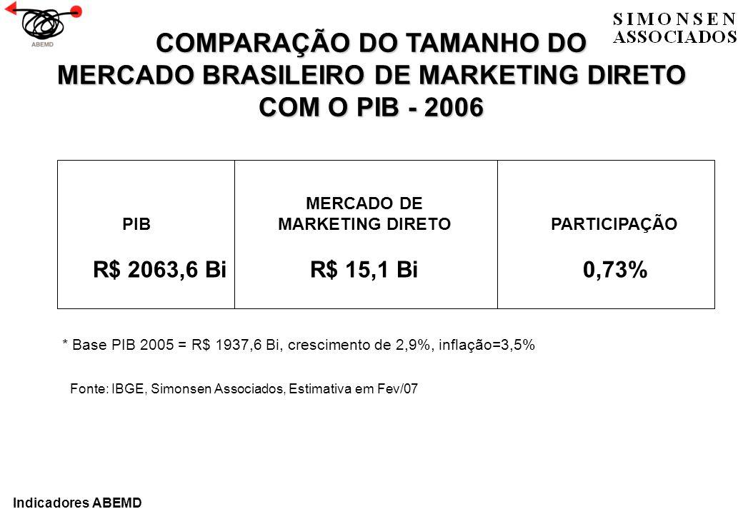 COMPARAÇÃO DO TAMANHO DO MERCADO BRASILEIRO DE MARKETING DIRETO
