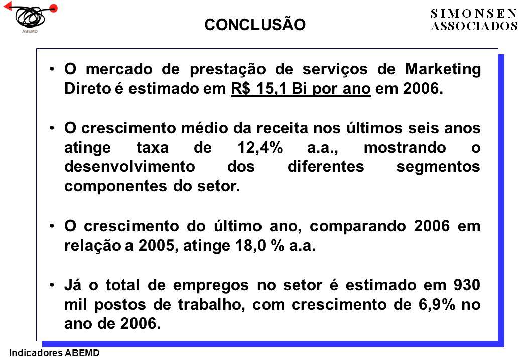 CONCLUSÃO O mercado de prestação de serviços de Marketing Direto é estimado em R$ 15,1 Bi por ano em 2006.