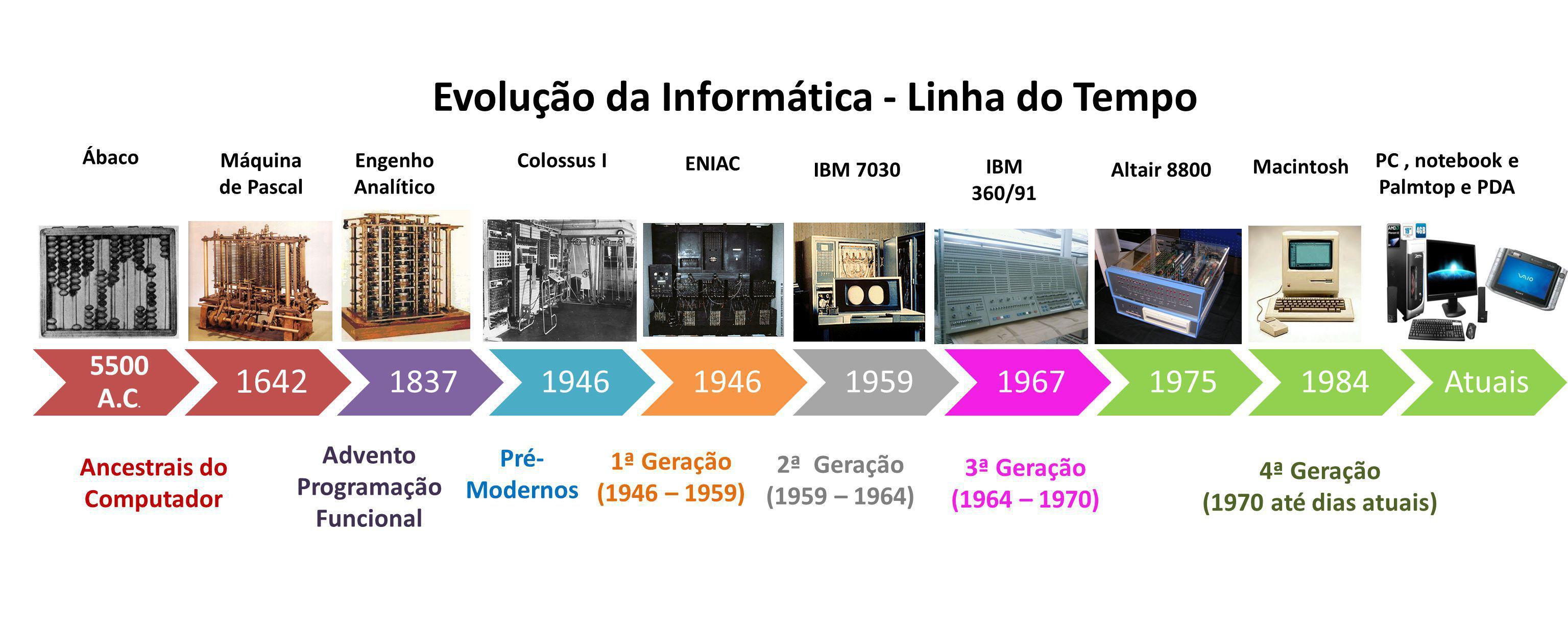 Evolução da Informática - Linha do Tempo