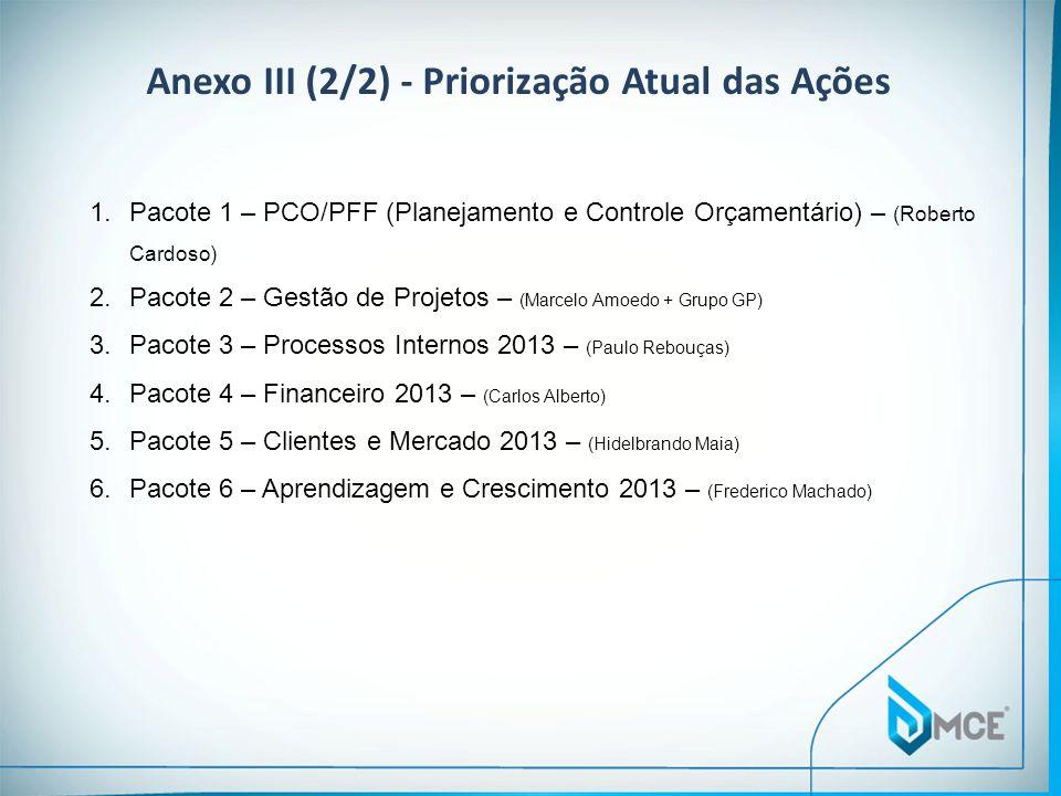 Anexo III (2/2) - Priorização Atual das Ações
