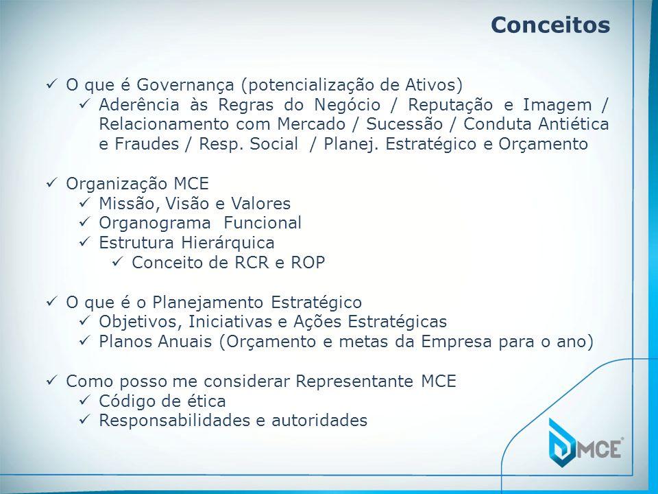 Conceitos O que é Governança (potencialização de Ativos)